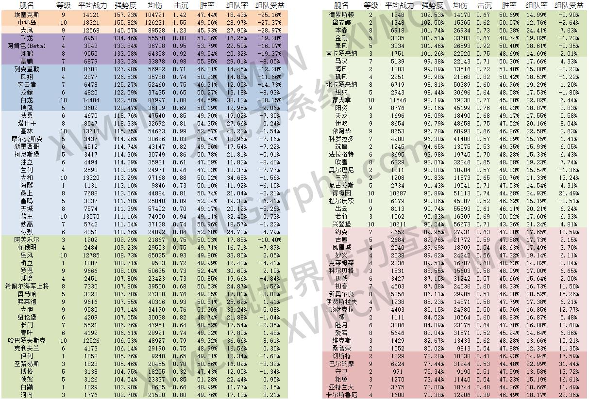 数据表二期-强势
